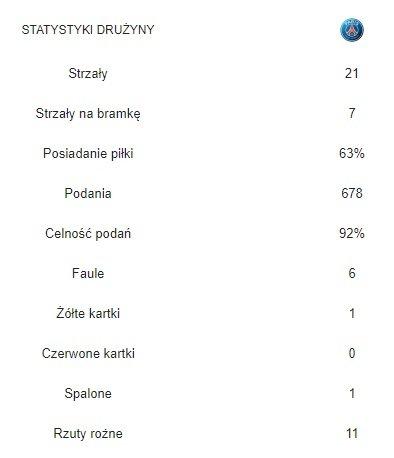 Statystyki z Lyonem