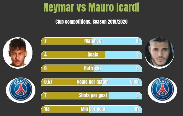 Statystyki Neymar i Icardi